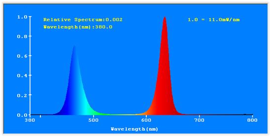 Click image for larger version  Name:fertilight-led-grow-light-spectrum-1.jpg Views:613 Size:92.3 KB ID:188521