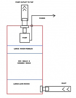 Click image for larger version Name: DIY Canister Filter.jpg Views: 1310 Size