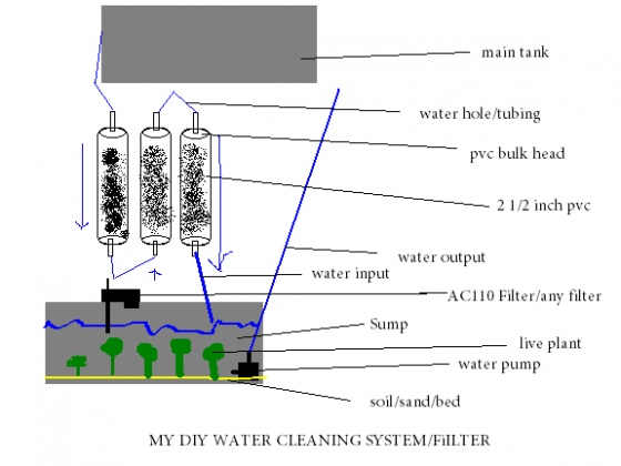 Click image for larger version  Name:DIY water filter.jpg Views:120 Size:58.8 KB ID:46720