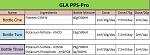 Dosing Charts, GLA and Seachem